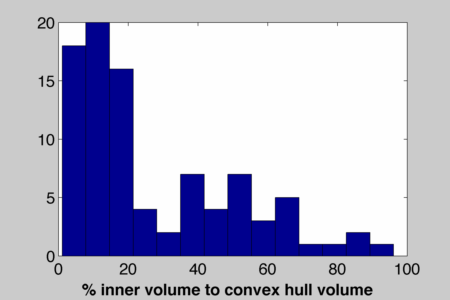 average ratio of inner volume to convex hull volume