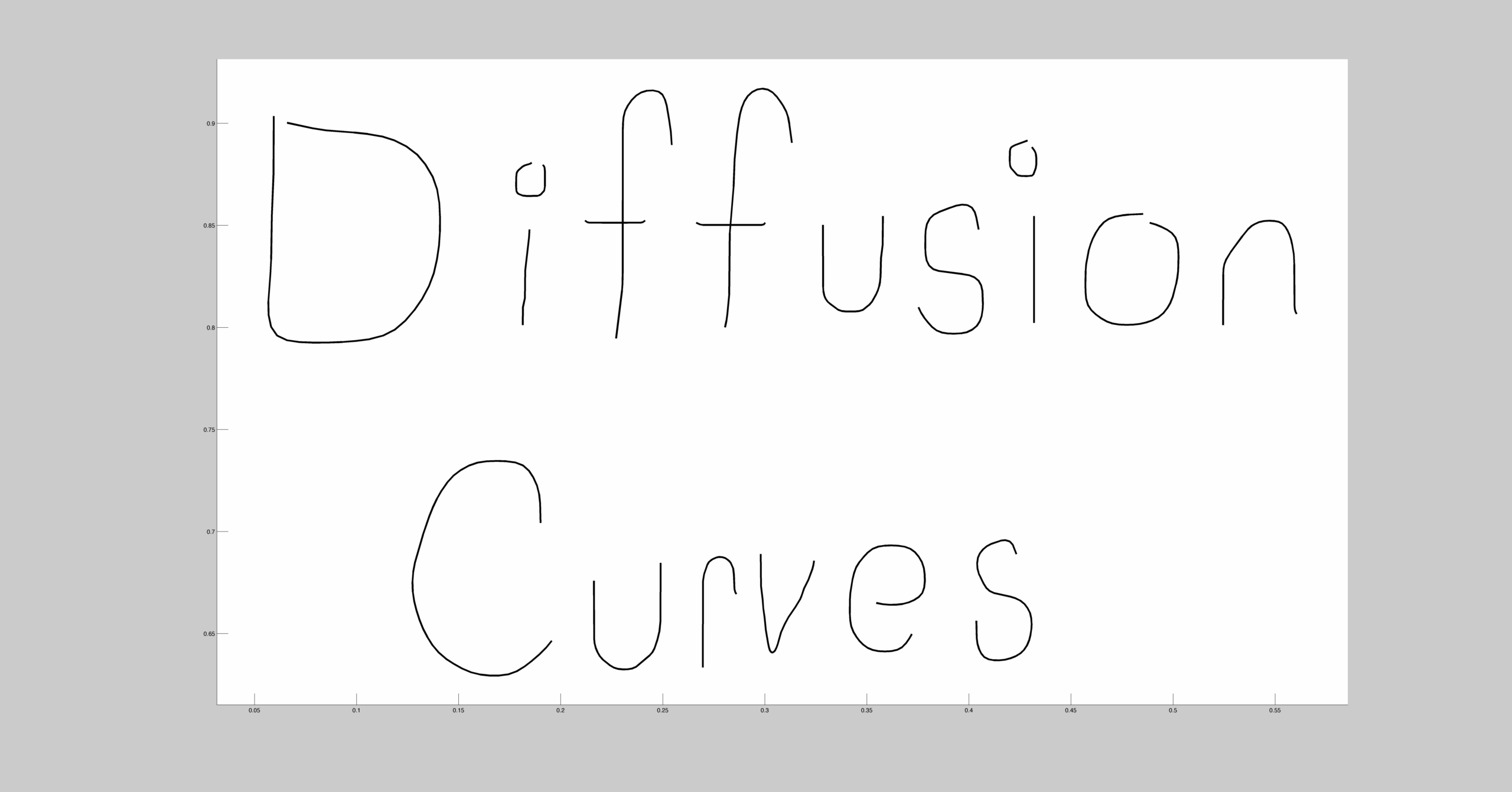 diffusion curves in matlab curves