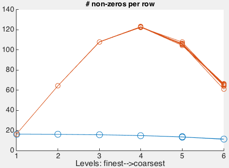 multigrid number of non-zeros per row